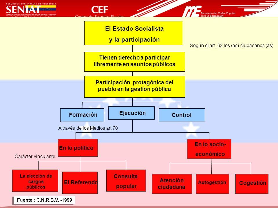 19 El Estado Socialista y la participación Según el art. 62 los (as) ciudadanos (as) Tienen derecho a participar libremente en asuntos públicos Partic