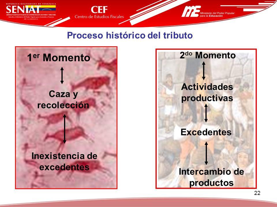 22 Inexistencia de excedentes Caza y recolección 1 er Momento Actividades productivas Excedentes Intercambio de productos 2 do Momento Proceso históri