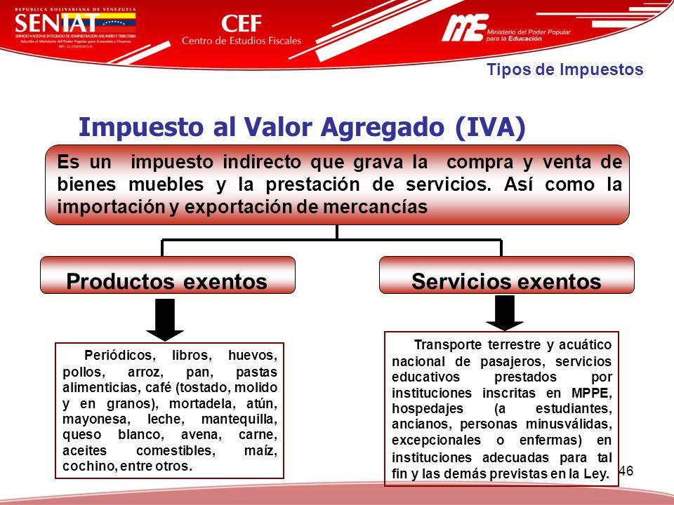 46 Impuesto al Valor Agregado (IVA) Productos exentosServicios exentos Periódicos, libros, huevos, pollos, arroz, pan, pastas alimenticias, café (tost