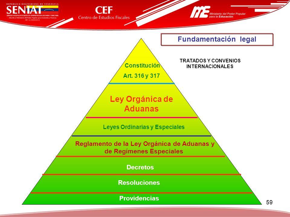 59 Constitución Art. 316 y 317 Ley Orgánica de Aduanas Leyes Ordinarias y Especiales Reglamento de la Ley Orgánica de Aduanas y de Regímenes Especiale