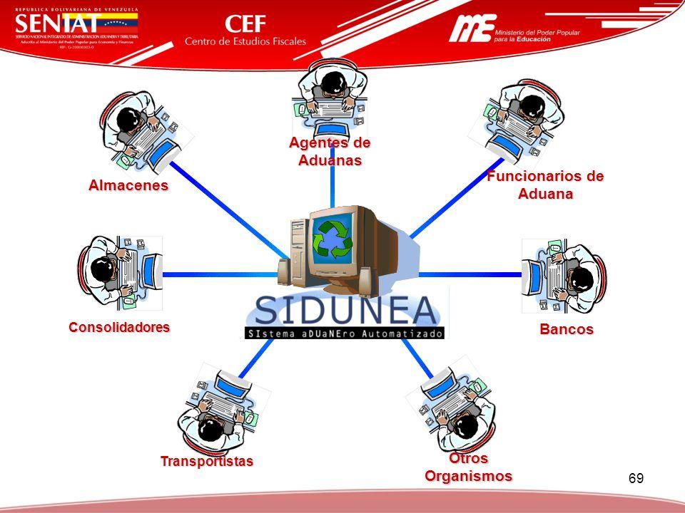 69 Transportistas Consolidadores Almacenes Agentes de Aduanas Bancos Otros Organismos Funcionarios de Aduana Funcionarios de Aduana