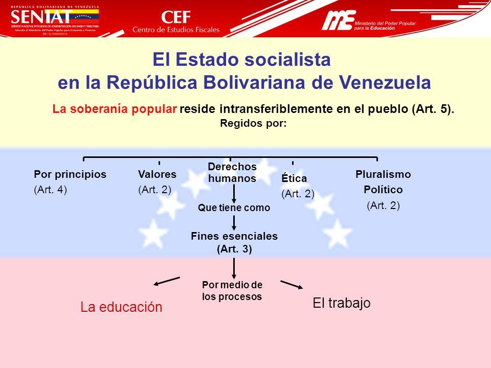 8 La soberanía popular reside intransferiblemente en el pueblo (Art. 5). Regidos por: El trabajo La educación Por medio de los procesos Fines esencial