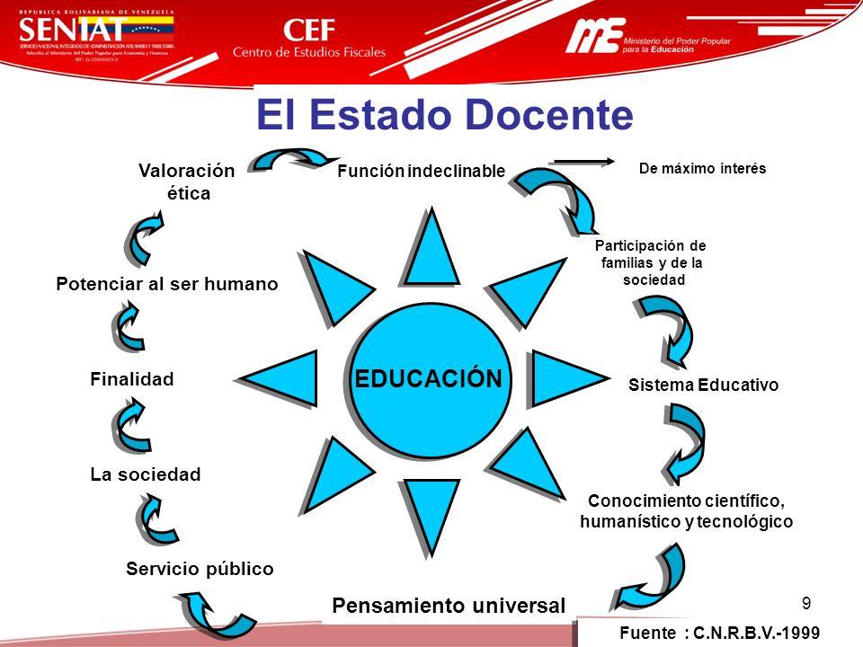 9 EDUCACIÓN El Estado Docente Función indeclinable De máximo interés Participación de familias y de la sociedad Sistema Educativo Conocimiento científ