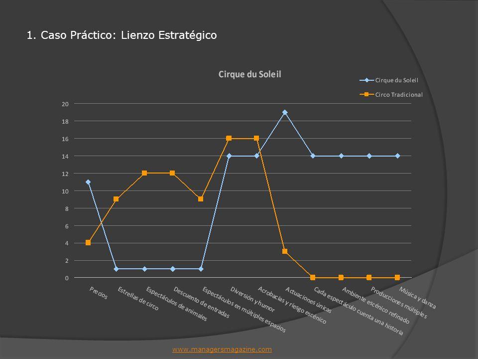 1. Caso Práctico: Lienzo Estratégico www.managersmagazine.com