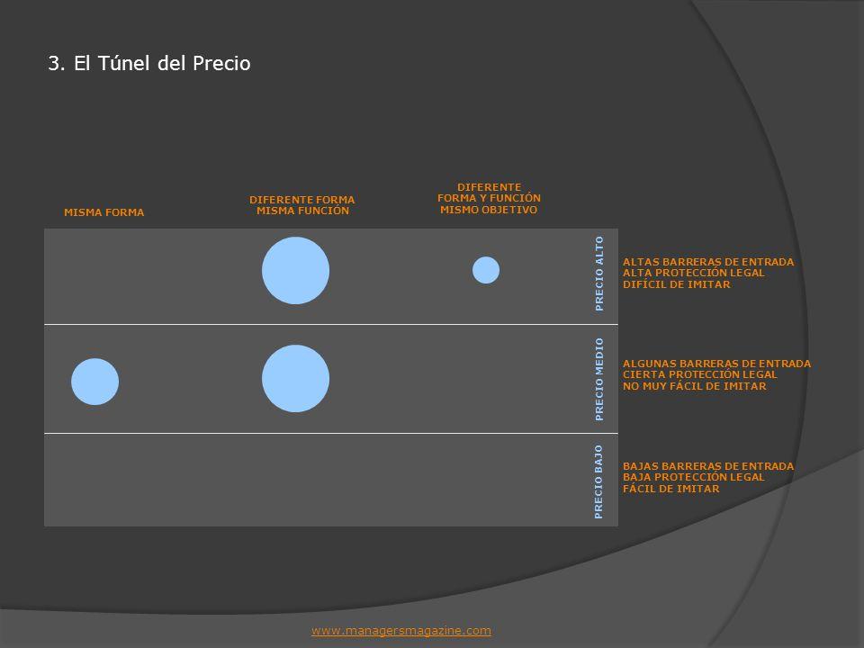 3. El Túnel del Precio MISMA FORMA www.managersmagazine.com DIFERENTE FORMA MISMA FUNCIÓN DIFERENTE FORMA Y FUNCIÓN MISMO OBJETIVO ALTAS BARRERAS DE E