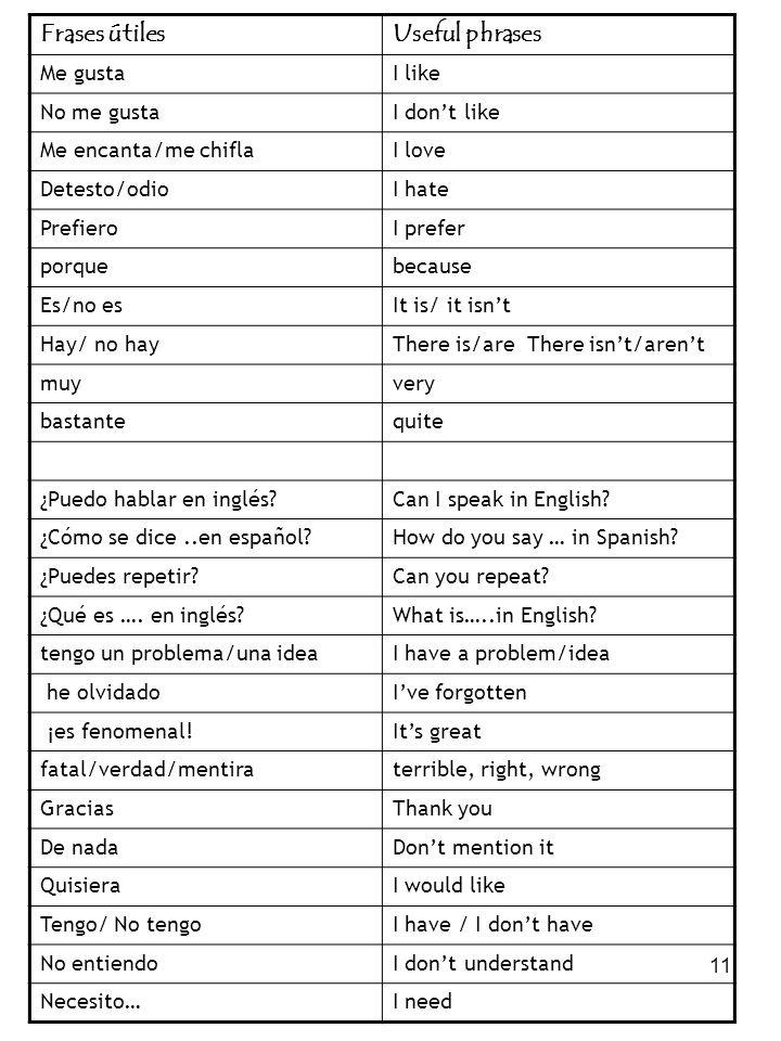 11 Frases útilesUseful phrases Me gustaI like No me gustaI dont like Me encanta/me chiflaI love Detesto/odioI hate PrefieroI prefer porquebecause Es/n
