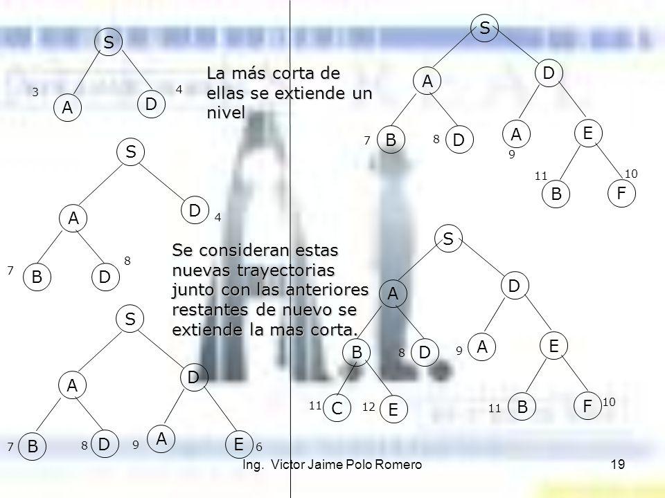 Ing. Victor Jaime Polo Romero19 S A D 3 4 S A D BD S A D B D A E A D BD A E B F 11 10 A D BD A E B F C E S S 7 8 4 7 8 9 6 9 8 7 11 12 8 9 11 10 La má