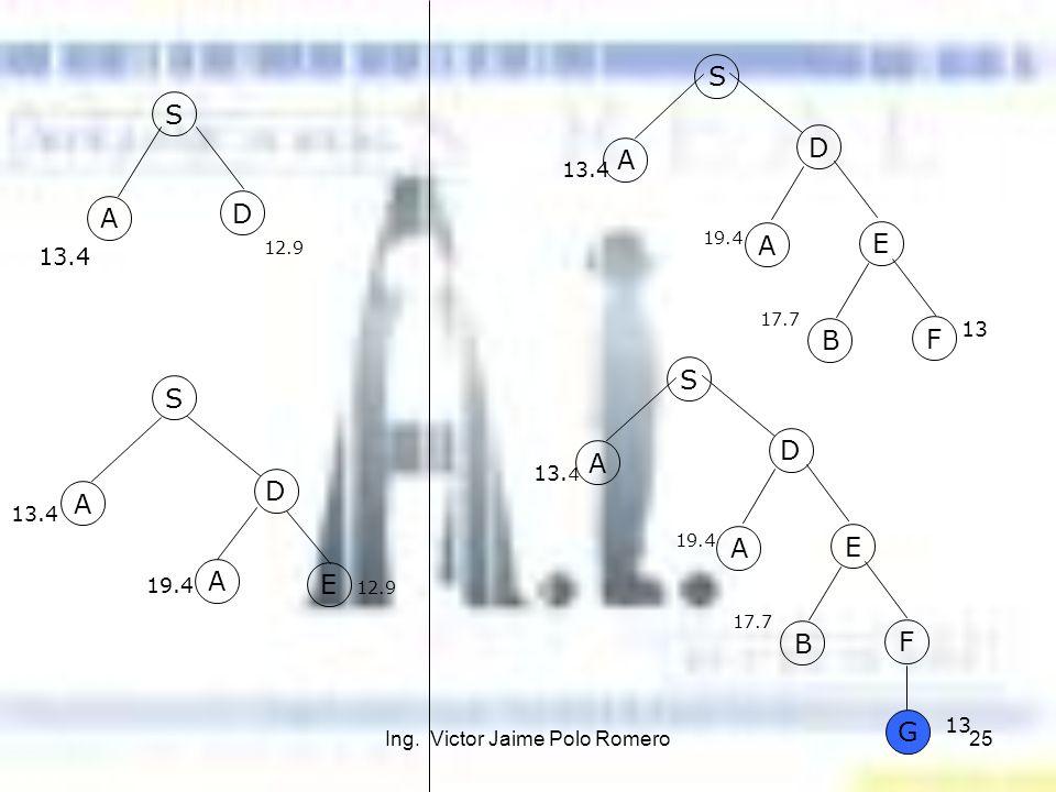 Ing. Victor Jaime Polo Romero25 S A D 13.4 12.9 S A D A E A D A E B F 17.7 13 S 13.4 19.4 12.9 13.4 19.4 A D A E B F 17.7 13 S 13. 4 19.4 G