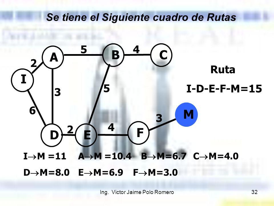Ing. Victor Jaime Polo Romero32 I A BC DE F M 2 6 3 5 5 2 4 3 4 I M =11A M =10.4 B M=6.7 C M=4.0 D M=8.0E M=6.9F M=3.0 Ruta I-D-E-F-M=15 Se tiene el S