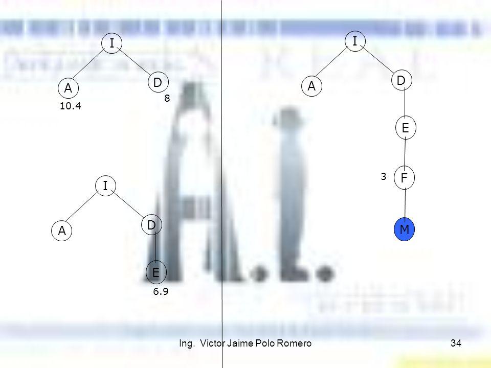 Ing. Victor Jaime Polo Romero34 A D 10.4 I 8 A D I E 6.9 A D I E 3 F M
