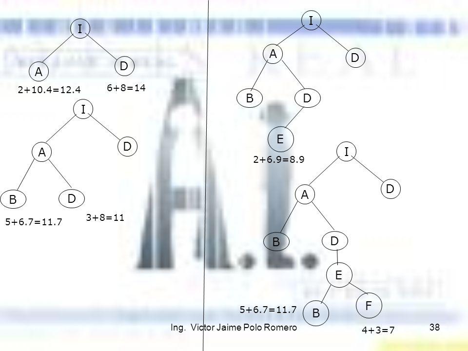Ing. Victor Jaime Polo Romero38 A D 2+10.4=12.4 I 6+8=14 A D I B D 5+6.7=11.7 3+8=11 A D I B D E 2+6.9=8.9 B F 5+6.7=11.7 4+3=7 A D I B D E