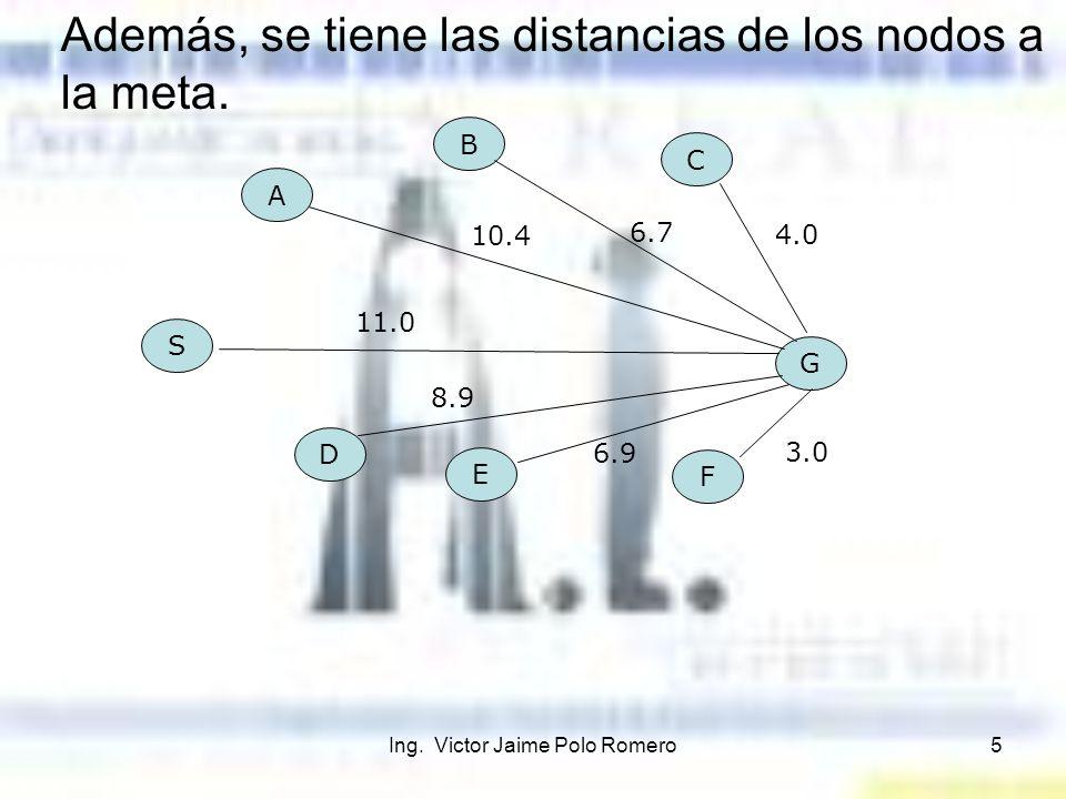 Ing. Victor Jaime Polo Romero5 G S A B C D E F 11.0 10.4 6.7 4.0 8.9 6.9 3.0 Además, se tiene las distancias de los nodos a la meta.