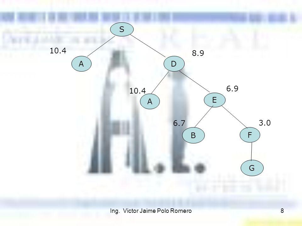 Ing. Victor Jaime Polo Romero8 S A D A E B F G 10.4 8.9 10.4 6.9 6.7 3.0