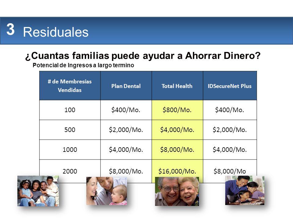 The Company # de Membresías Vendidas Plan DentalTotal HealthIDSecureNet Plus 100$400/Mo.$800/Mo.$400/Mo. 500$2,000/Mo.$4,000/Mo.$2,000/Mo. 1000$4,000/