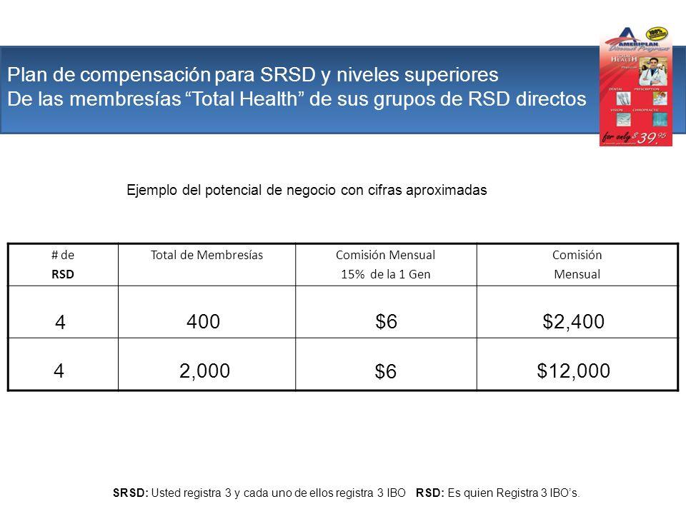 Plan de compensación para SRSD y niveles superiores De las membresías Total Health de sus grupos de RSD directos # de RSD Total de MembresíasComisión
