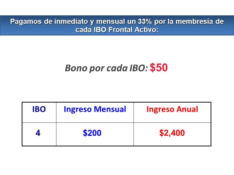 Bono por cada IBO: $50 IBOIngreso MensualIngreso Anual 4$200 Pagamos de inmediato y mensual un 33% por la membresía de cada IBO Frontal Activo: $2,400