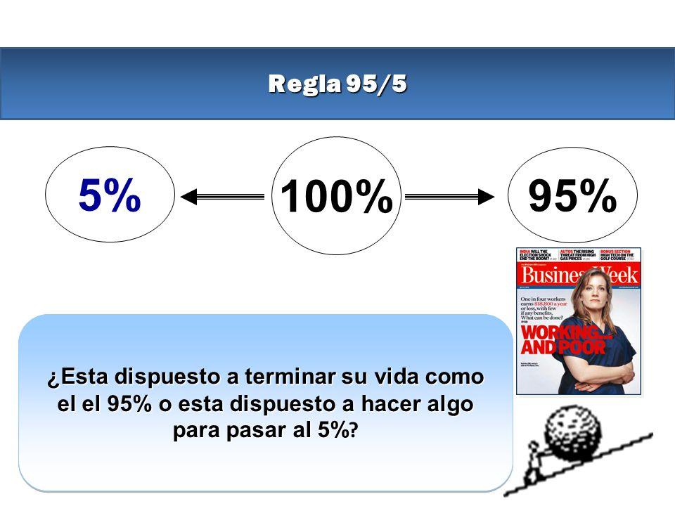 Regla 95/5 100% 5% 95% El 5% esta listo para ir ahora por su objetivo. El 95% Esta programado para pagar el precio del fracaso TRABAjando por un chequ