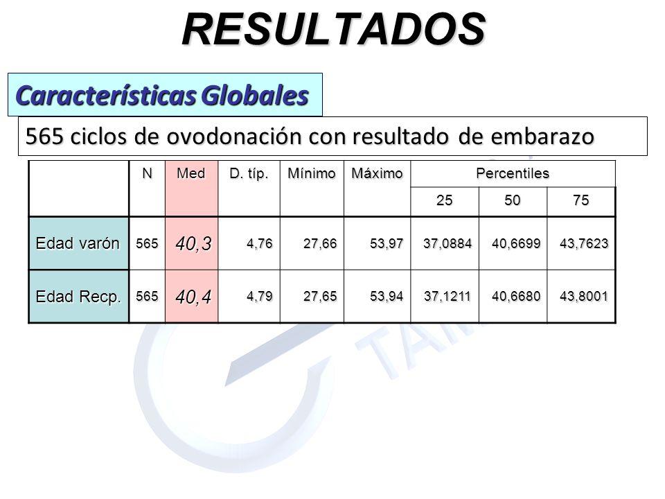 RESULTADOS 565 ciclos de ovodonación con resultado de embarazo Características Globales NMed D. típ. MínimoMáximoPercentiles 255075 Edad varón 56540,3