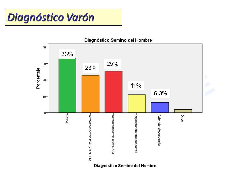 Diagnóstico Varón 33% 23% 25% 11% 6,3%