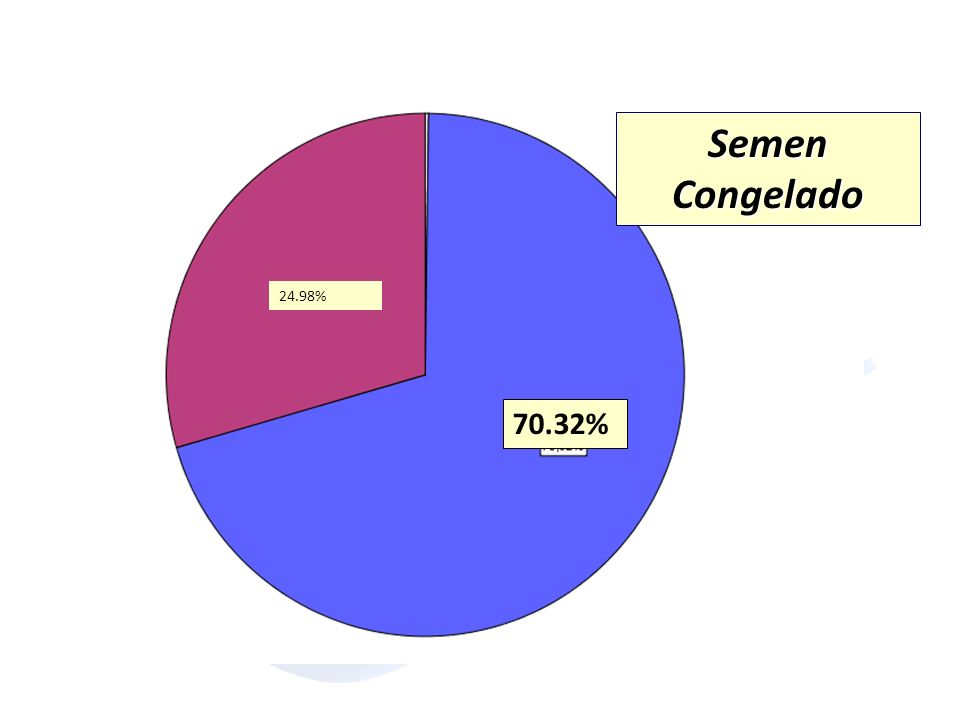 70.32% 24.98% Semen Congelado