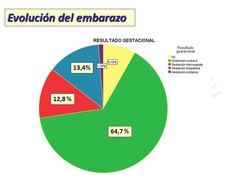 Evolución del embarazo 64,7 % 12,8 % 13,4%