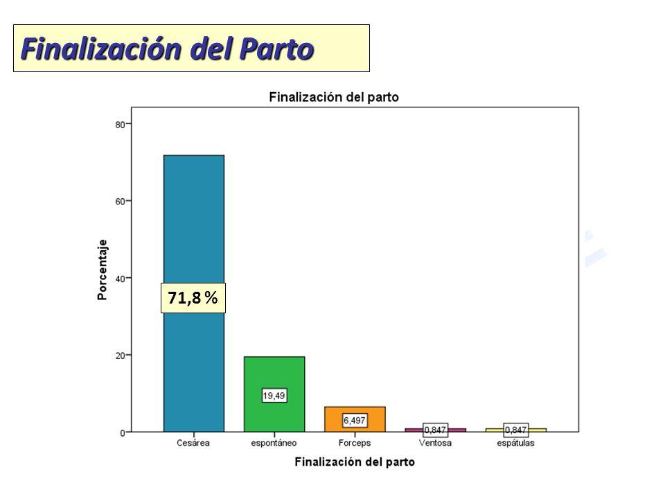 Finalización del Parto 71,8 %