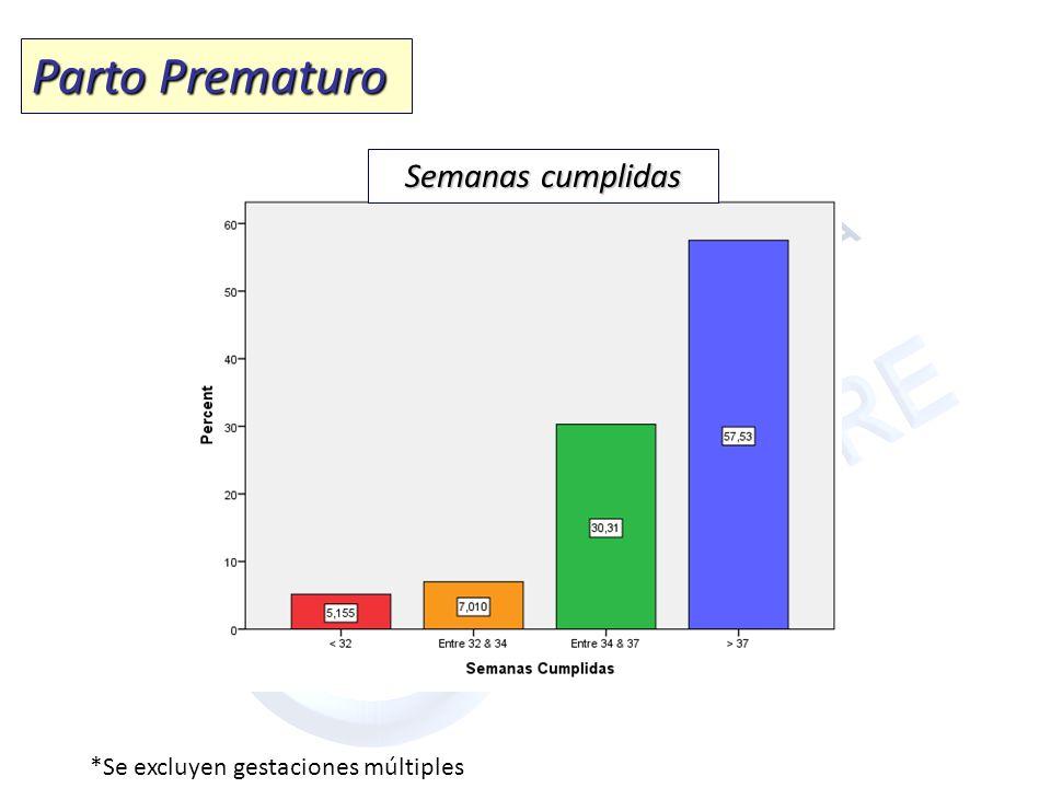 Parto Prematuro *Se excluyen gestaciones múltiples Semanas cumplidas