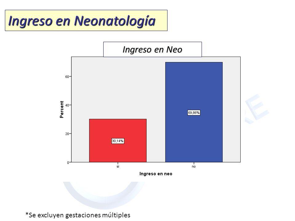 Ingreso en Neonatología *Se excluyen gestaciones múltiples Ingreso en Neo