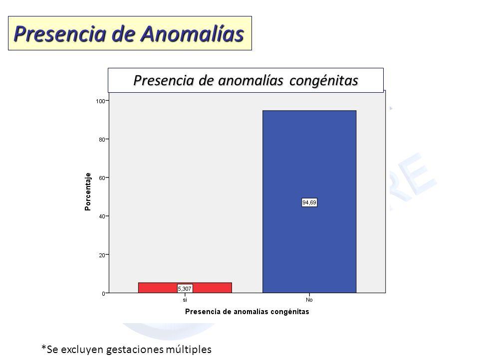 Presencia de Anomalías *Se excluyen gestaciones múltiples Presencia de anomalías congénitas