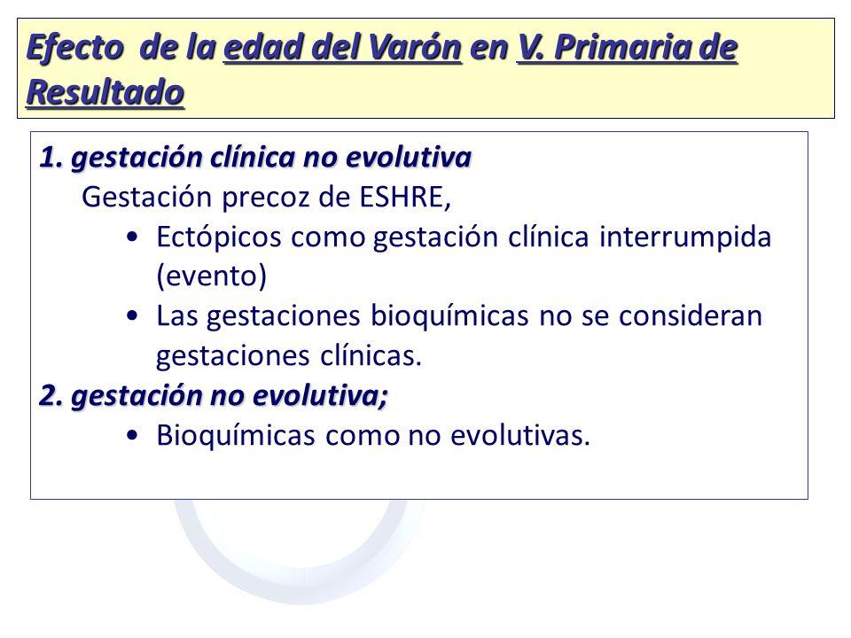 Efecto de la edad del Varón en V. Primaria de Resultado 1.gestación clínica no evolutiva Gestación precoz de ESHRE, Ectópicos como gestación clínica i