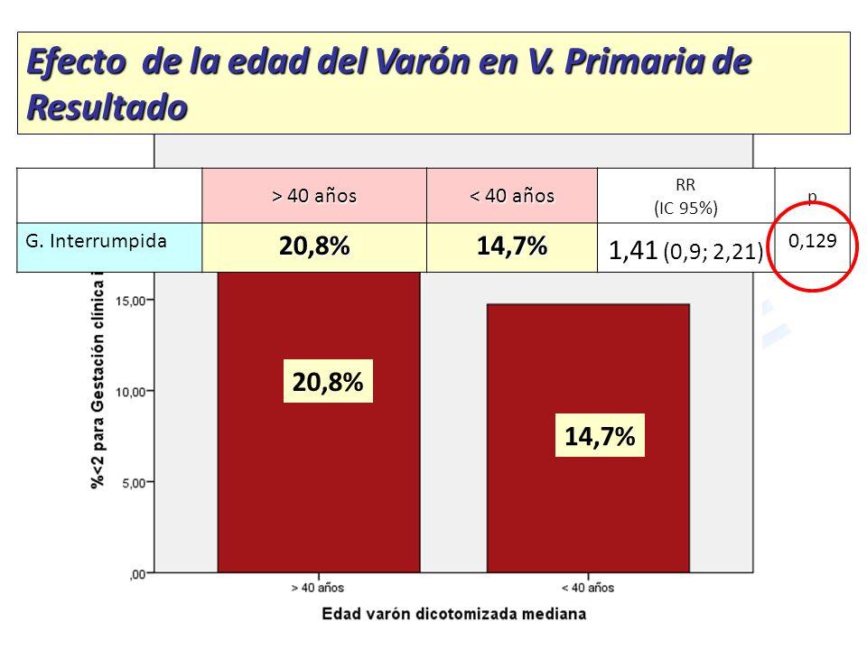 Efecto de la edad del Varón en V. Primaria de Resultado > 40 años < 40 años RR (IC 95%) p G. Interrumpida20,8%14,7% 1,41 (0,9; 2,21) 0,129 20,8% 14,7%