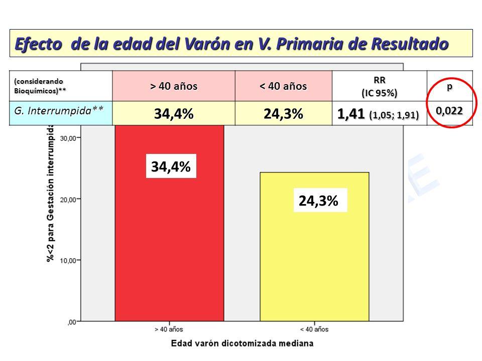 Efecto de la edad del Varón en V. Primaria de Resultado (considerando Bioquímicos)** > 40 años < 40 años RR (IC 95%) p G. Interrumpida** 34,4%24,3% 1,