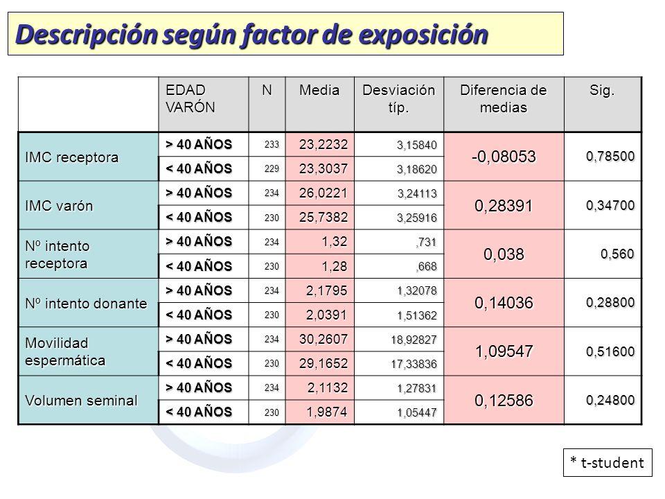 Descripción según factor de exposición * t-student EDAD VARÓN NMedia Desviación típ. Diferencia de medias Sig. IMC receptora > 40 AÑOS 23323,22323,158