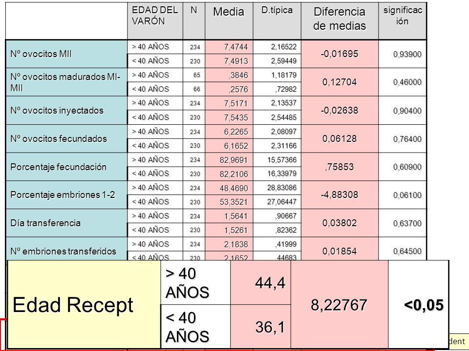 * t-student EDAD DEL VARÓN NMediaD.típica Diferencia de medias significac ión Nº ovocitos MII > 40 AÑOS 2347,47442,16522 -0,016950,93900 < 40 AÑOS 230