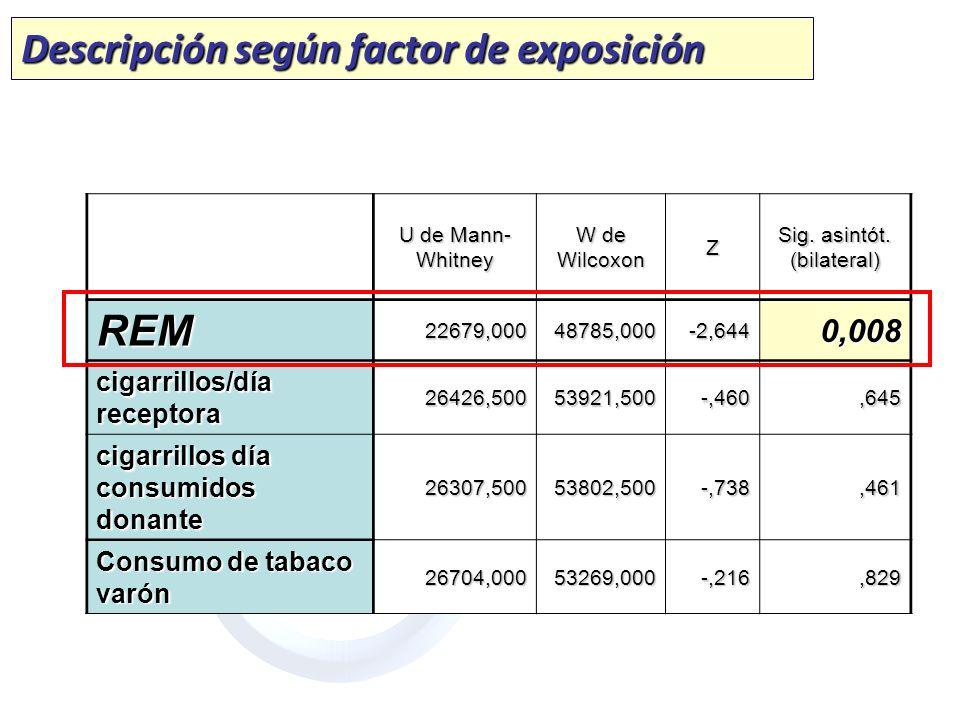U de Mann- Whitney W de Wilcoxon Z Sig. asintót. (bilateral) REM22679,00048785,000-2,6440,008 cigarrillos/día receptora 26426,50053921,500-,460,645 ci
