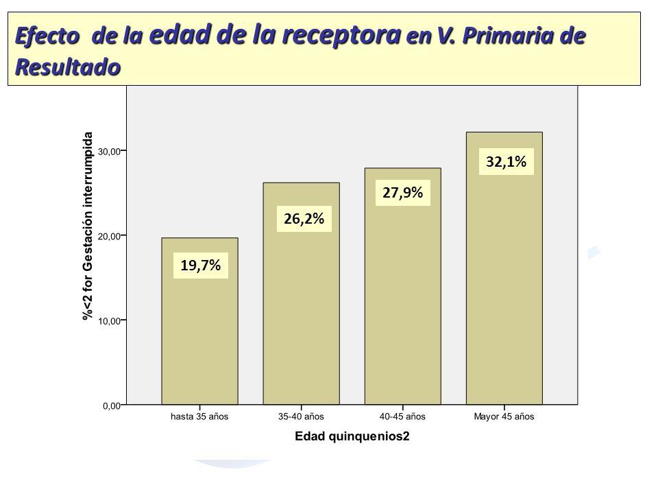 19,7% 26,2% 27,9% 32,1% Efecto de la edad de la receptora en V. Primaria de Resultado