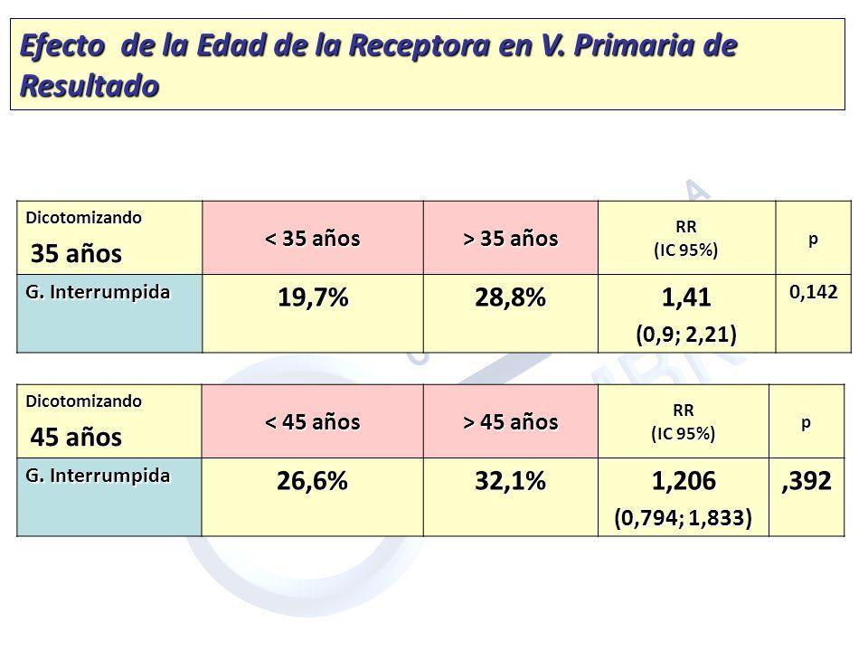 Dicotomizando 35 años 35 años < 35 años > 35 años RR (IC 95%) p G. Interrumpida 19,7%28,8%1,41 (0,9; 2,21) 0,142 Dicotomizando 45 años 45 años < 45 añ