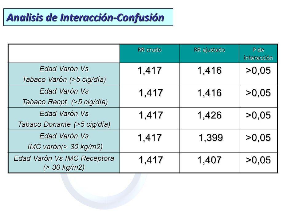 RR crudo RR ajustado P de interacción Edad Varón Vs Tabaco Varón (>5 cig/día) 1,4171,416>0,05 Edad Varón Vs Tabaco Recpt. (>5 cig/día) Tabaco Recpt. (