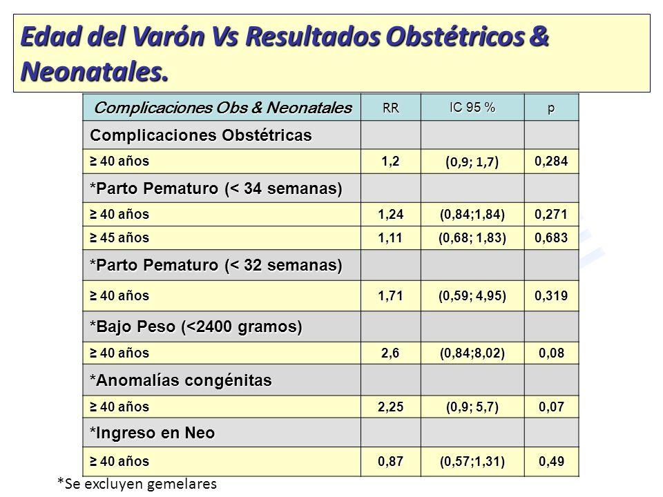 Complicaciones Obs & Neonatales RR IC 95 % p Complicaciones Obstétricas 40 años 40 años1,2 (0,9; 1,7) 0,284 *Parto Pematuro (< 34 semanas) 40 años 40