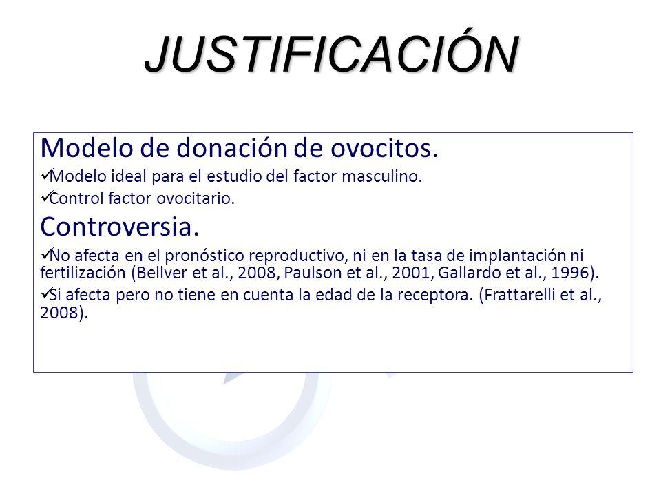 JUSTIFICACIÓN Modelo de donación de ovocitos. Modelo ideal para el estudio del factor masculino. Control factor ovocitario. Controversia. No afecta en
