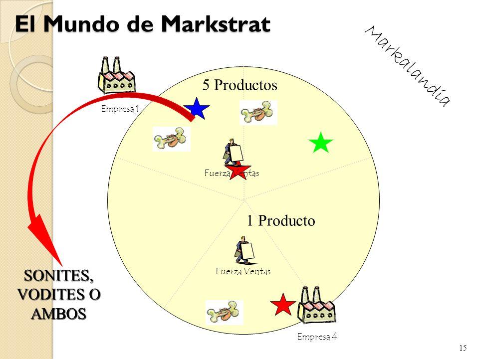 14 El Mundo de Markstrat Empresa 3Empresa 2 Fuerza Ventas Empresa 1 Empresa 5 Empresa 4 Markalandia
