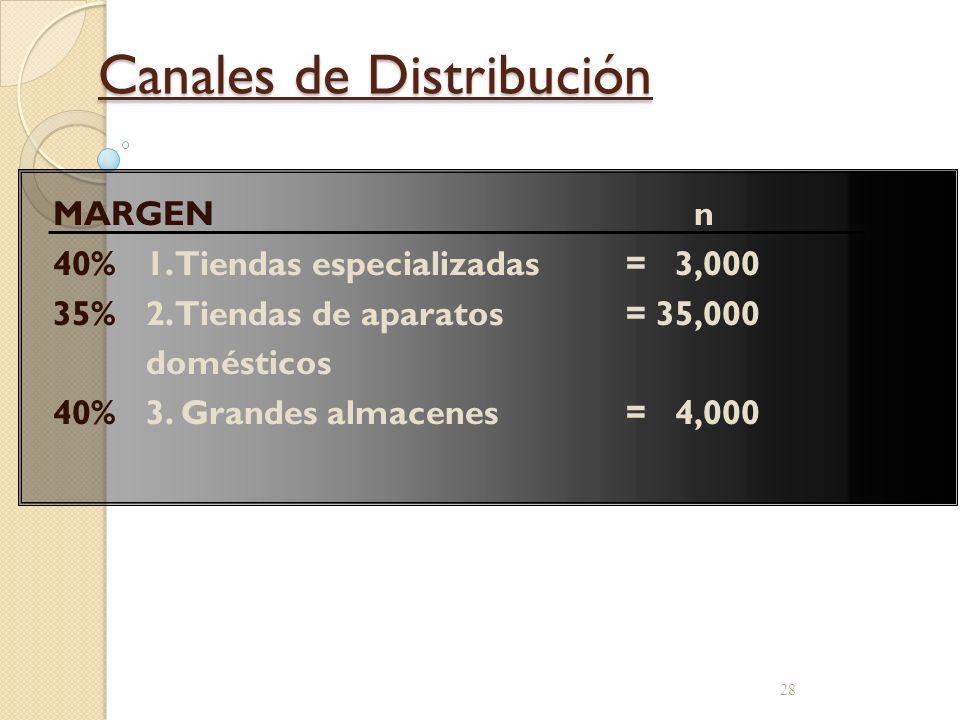 27 Descripción del Mercado: SONITE 30%20%19%16%15% 4. INGRESOS ALTOS: Menos independientes, menos educados que el segmento 3 1. ENTUSIASTAS: Saben muc