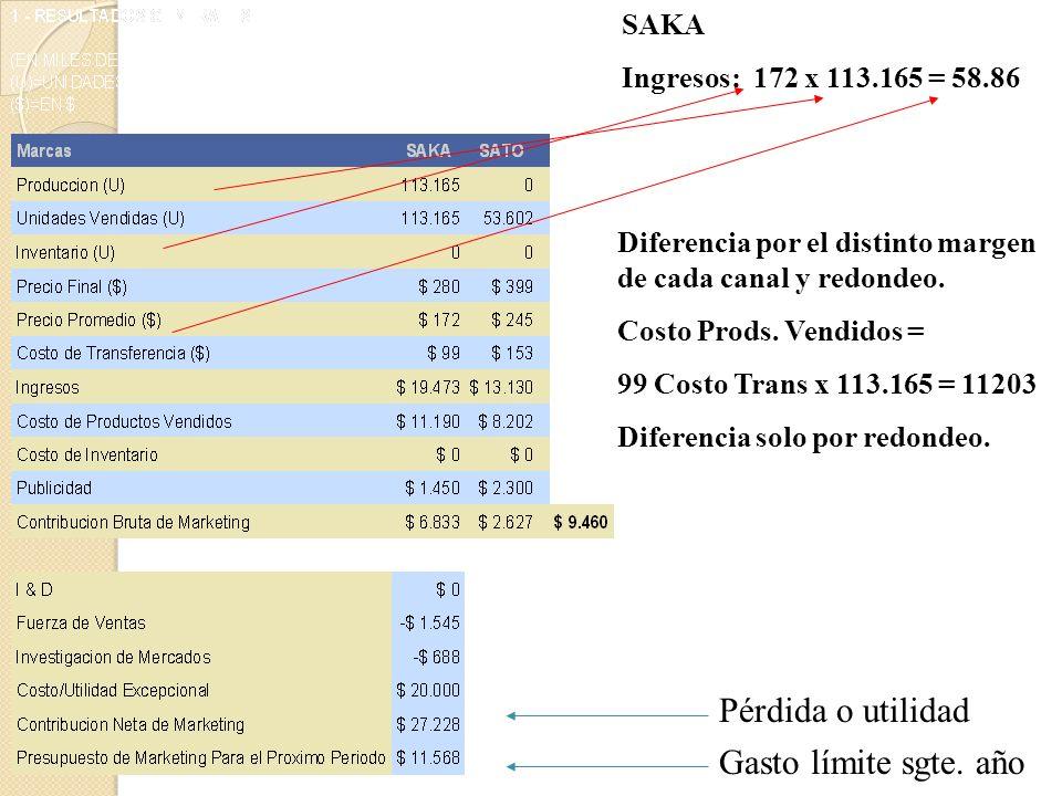 PRECIO FINAL = Costo de Transferencia + margen para Marketing + margen para el canal (Precio prom) Ejemplo para Saka Precio Final = $ 280 Margen Canal