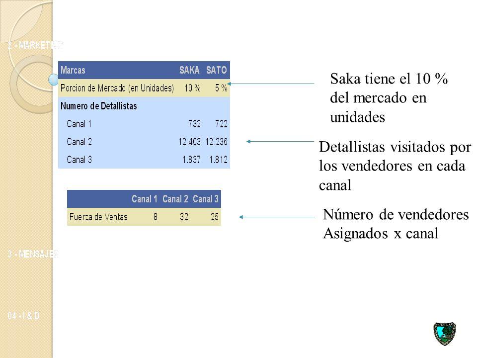 Políticas posibles de Margen de Contribución Se puede basar principalmente en: Costos de fabricación Precio Venta al distribuidor Inversión en publici