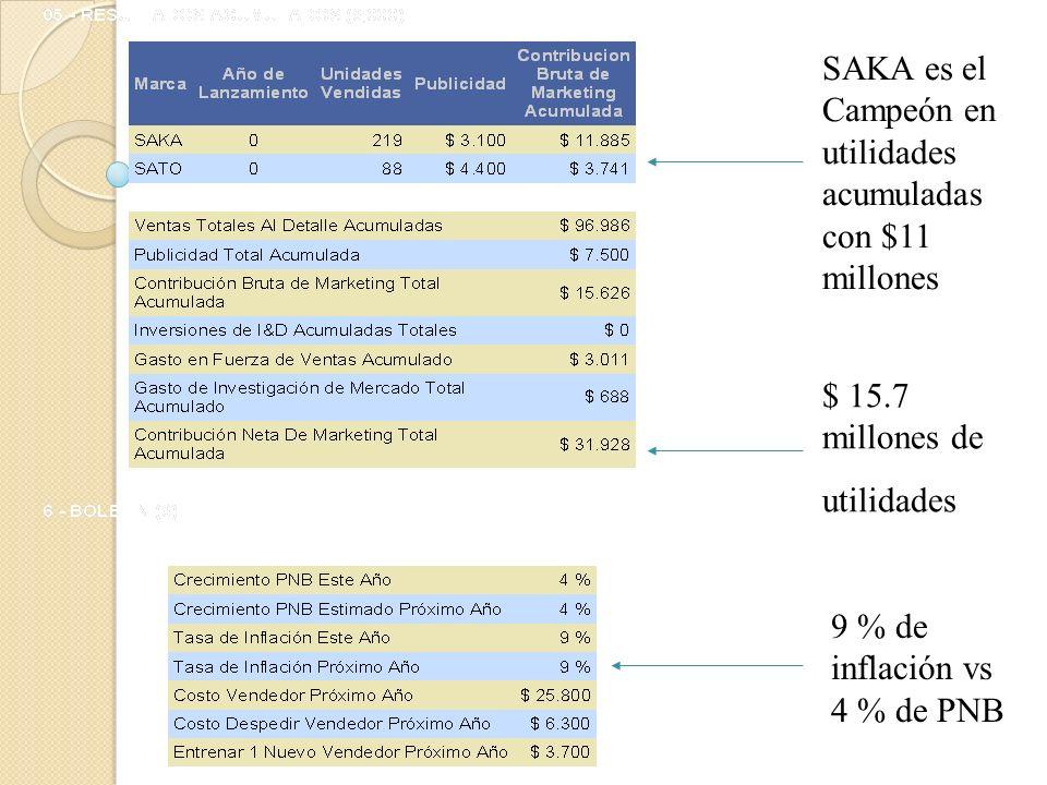 Saka tiene el 10 % del mercado en unidades Detallistas visitados por los vendedores en cada canal Número de vendedores Asignados x canal