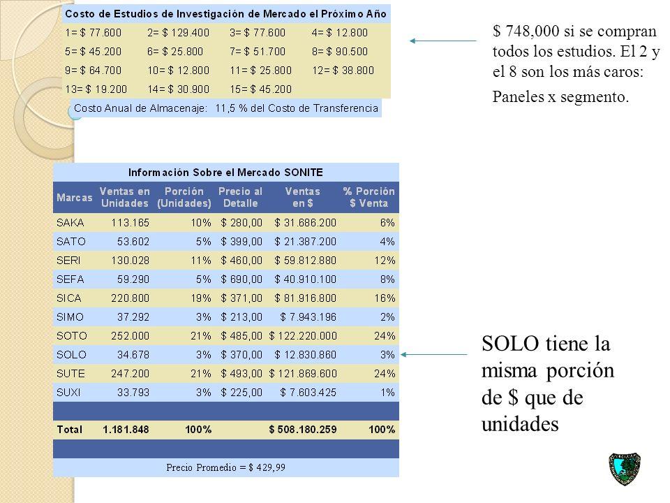 SAKA es el Campeón en utilidades acumuladas con $11 millones $ 15.7 millones de utilidades 9 % de inflación vs 4 % de PNB