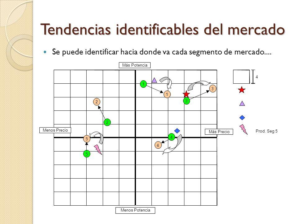 Potencia Valor Ejemplo de Mapa Perceptual con Volumen de segmentos incorporado SAKA SATO SAPO SICA Uds.:701M, 13%,P:$7.7 SEXO Uds.:51.6M, 1%, P:$1.9 S