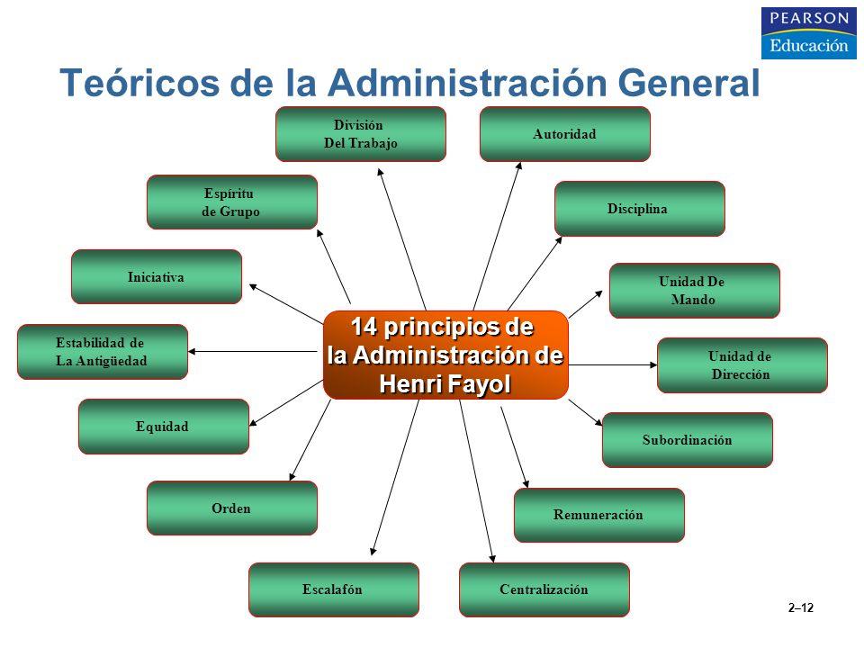 2–12 Teóricos de la Administración General 14 principios de la Administración de Henri Fayol División Del Trabajo Iniciativa Subordinación Estabilidad