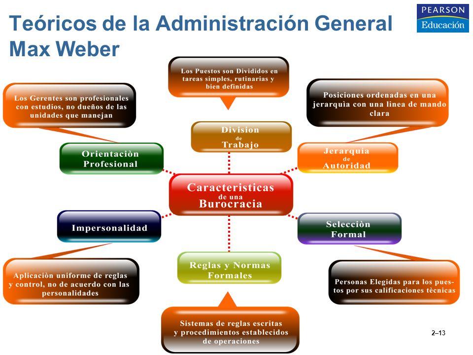 2–13 Teóricos de la Administración General Max Weber