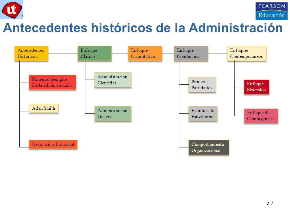 2–7 Antecedentes históricos de la Administración Antecedentes Históricos Antecedentes Históricos Enfoque Conductual Enfoque Conductual Enfoques Contem